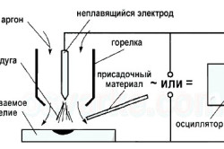 Схема аргоновой сварки плавящимся электродом