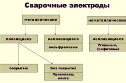 Классификация электродов для сварки