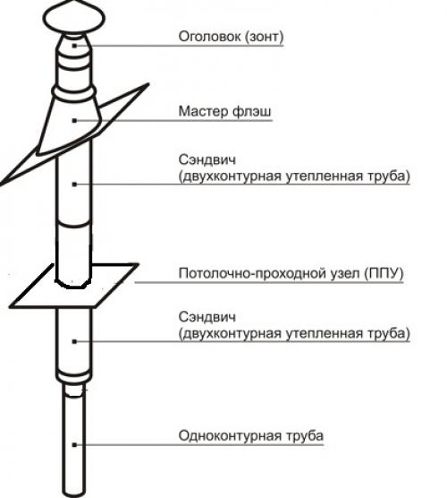Конструкция трубы для печи