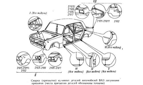 Места сварки кузова автомобиля