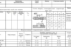 Образец составления карты технологического процесса сварки