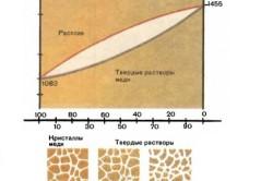 График температуры плавления меди