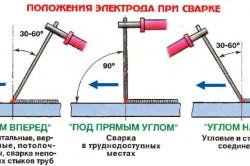 Положения электрода при сварке