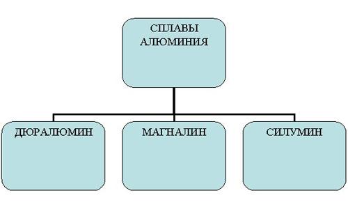 Разновидности сплавов алюминия