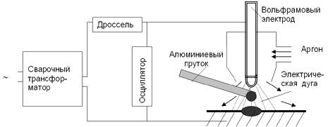 Сварка аргоном электрическая схема