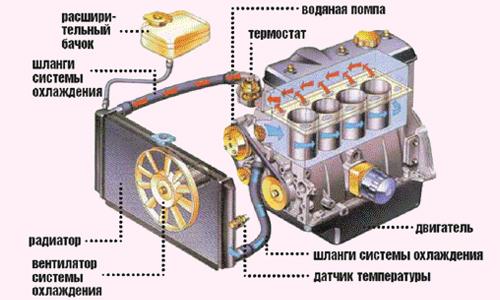 Схема автомобильного радиатора