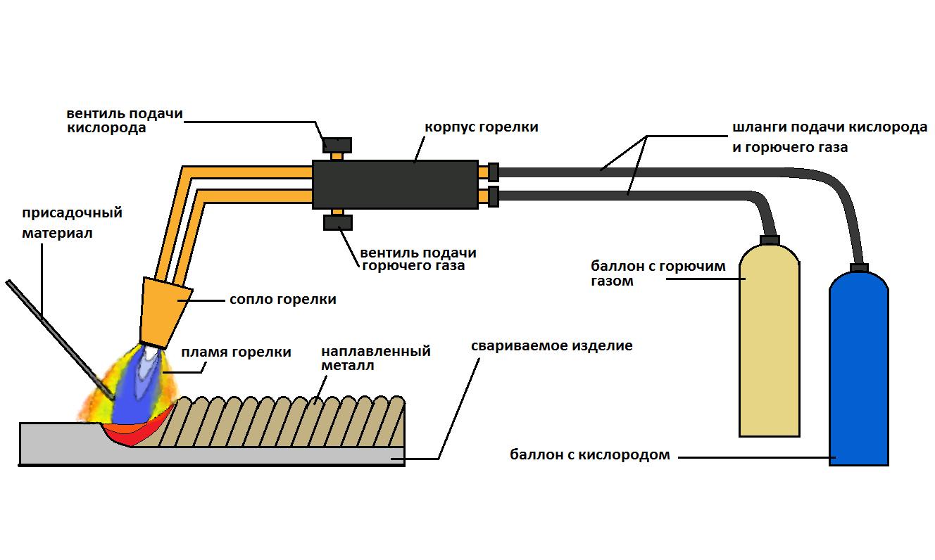 Схема ручной газовой горелки