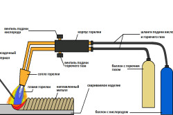 Схема газовой сварки тонкого металла