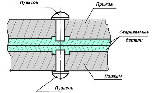 Схема холодной точечной сварки
