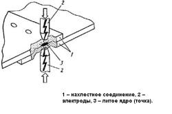 Схема контактно-точечной сварки