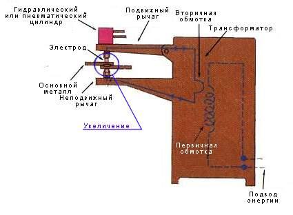 Схема машины для шовной сварки