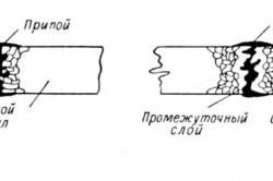 Схема пайки твердым припоем