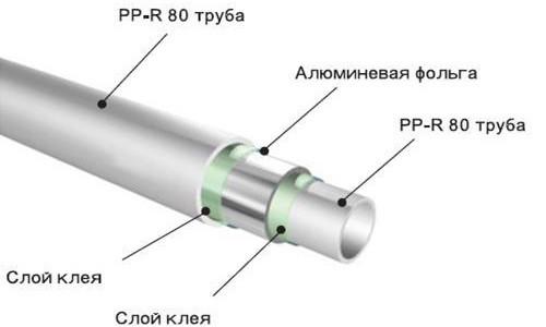 Схема полипропиленовой трубы с