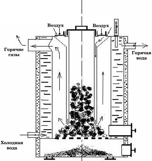 Схема принципа работы котла
