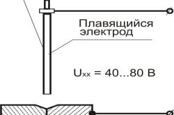Схема ручной дуговой сварки плавящимся электродом