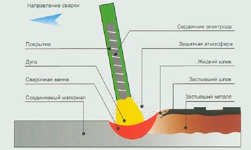 Схема ручной электродуговой сварки