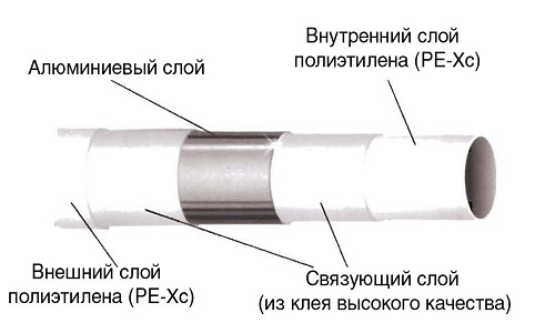 Схема строения полиэтиленовой трубы