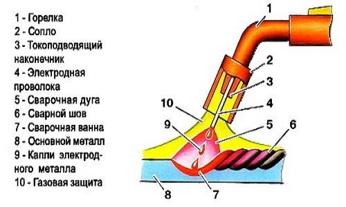 Схема сварки алюминия полуавтоматом