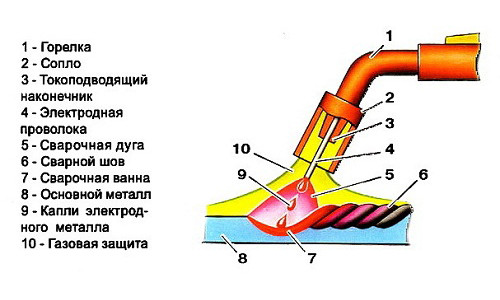 Схема сварки горелкой