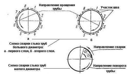 Схема сварки оцинкованных труб
