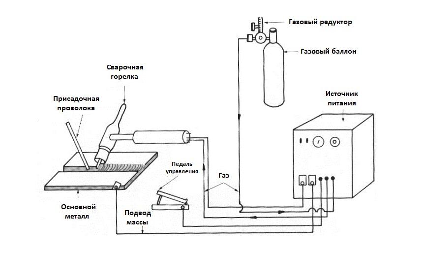 Схема сварки переменным током