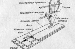 Схема ручной сварки под слоем флюса