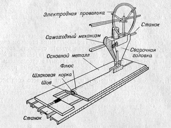 Схема сварки под слоем флюса