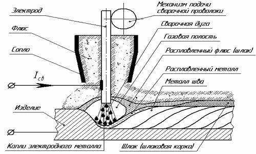 Схема сварки серебряного изделия