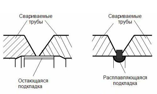 Особенности стыковой сварки