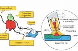 Схема сварки в среде инертного газа