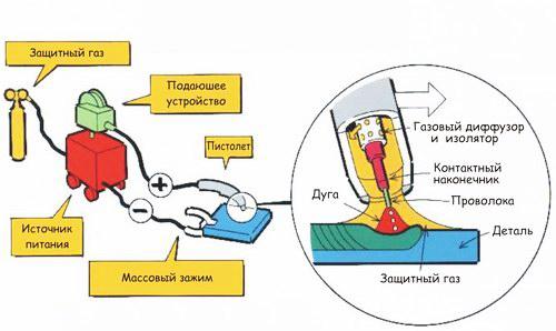 Схема сварки в среде инертного