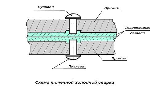 Схема точечной холодной сварки