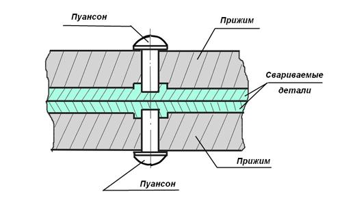 Схема точечной сварки алюминия