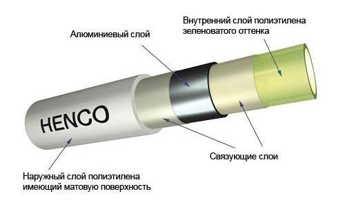 Схема трубы из пластикового материала