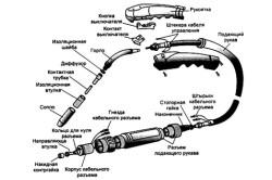 Схема устройства газовой горелки