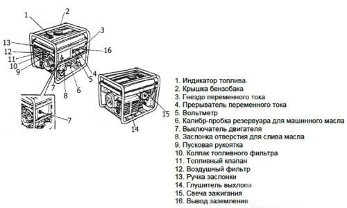 Схема устройства сварочного бензогенератора