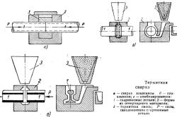 Схемы термитной сварки