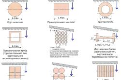 Схемы установки заготовок и определение максимальной длины резания