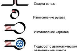 Способы сварки ПВХ-ткани