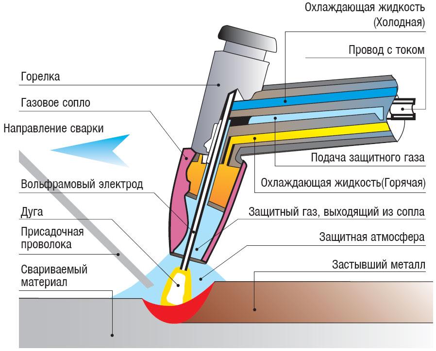 Схема аргоно-дуговой сварки