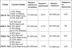 Таблица характеристик алюминиевых сплавов