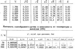 Таблица характеристик аргона