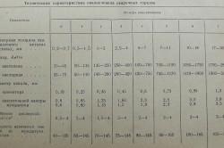 Таблица характеристик наконечников горелок