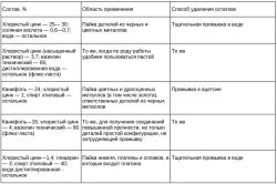 Таблица кислотных флюсов