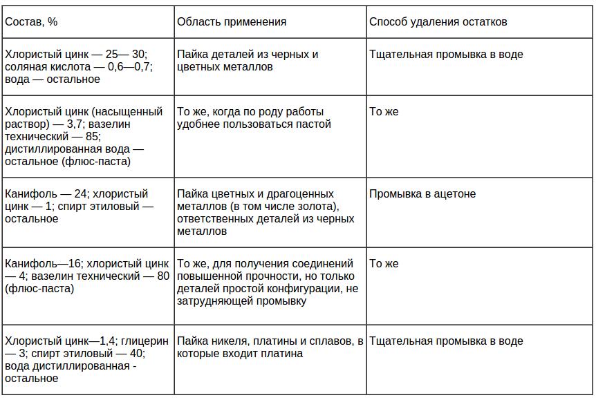 Медь и ортофосфорная кислота реакция крым и севастополь монеты и банкноты
