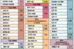 Таблица расхода электродов