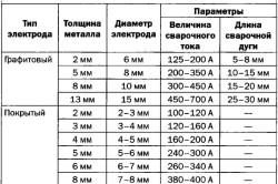 Таблица режимов дуговой сварки