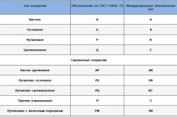 Таблица соответствия маркировок электродов по типу покрытия