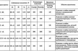 Таблица состава и применения припоев