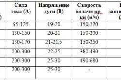 Таблица сварочных токов